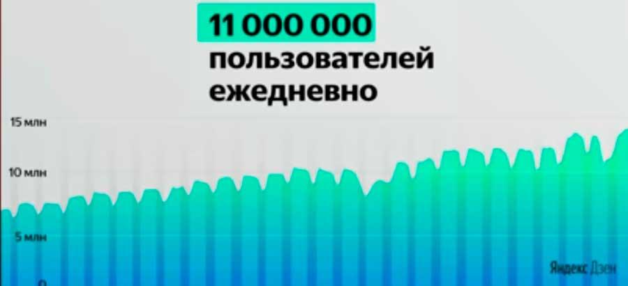 Аудитория Яндекс Дзена