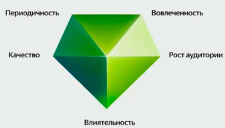 Карма на Яндекс Дзене
