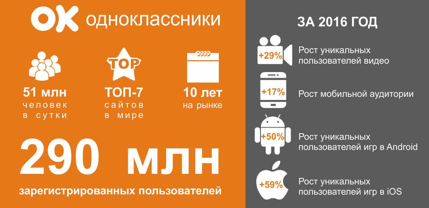 Одноклассники инфографика